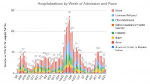 Hospitalizations have increased for Black residents, even as cases drop countywide