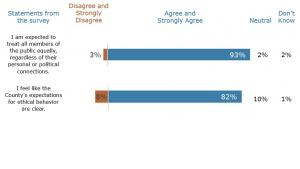 County Ethical Culture Survey Result