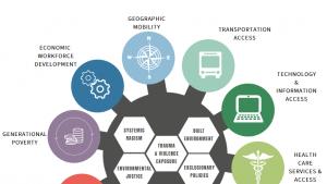 Economic Mobility Hub