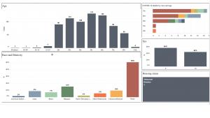 dashboard data May 1, 2020
