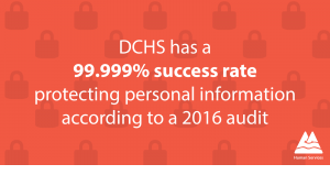 Image with stat: DCHS has a 99.999% success rate  protecting personal information  according to a 2016 audit