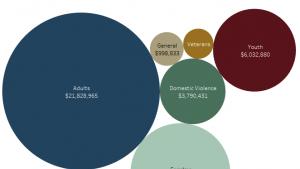 Dollars spent on homeless services