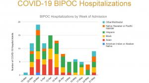 Hospitalizations are up slightly, and comprise small numbers, as governments lift restrictions