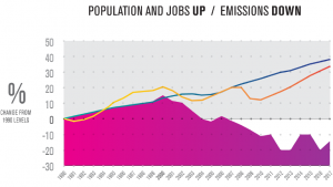 Carbon emissions down, jobs and population up