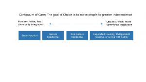 graphic of continuum of care