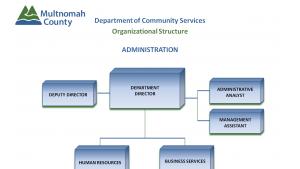 DCS Administration