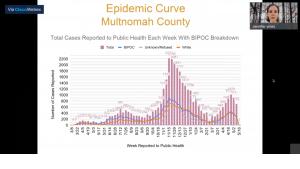Epidemic curve in Multnomah County