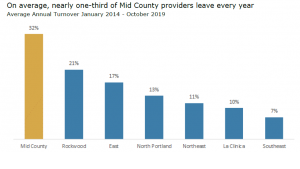 chart of ICS turnover rates