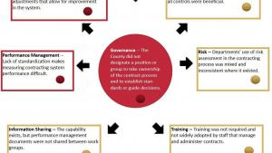 Diagram of contract process and gaps