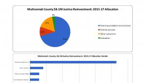 Multnomah County $8.1M Justice Reinvestment: 2015-17 Allocation