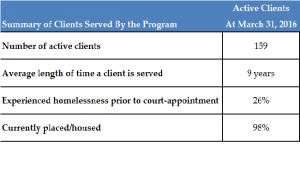 Public Guardian Program Summary of Clients Served
