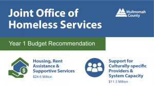 Budget recommendations for investing revenue from the Supportive Housing Services Measure