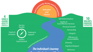IDD client journey map