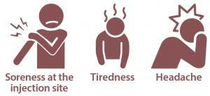 Side effects include soreness at the injection site, tiredness or a headache