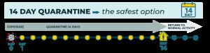 quarantine for 14 days is safest