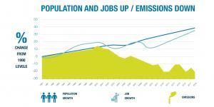 2015 Climate Action Plan Progress Report - Carbon Emissions