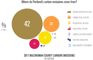 2017 Mult Co Carbon Emissions by Sector