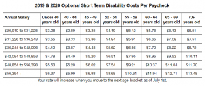 Chart showing 2019 and 2020 Optional Short Term Disability Insurance Coverage Costs