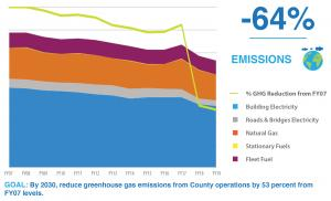 Scope I and scope II greenhouse gas emissions in 2019 compared to fiscal year 2007 baseline.