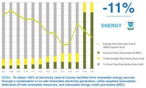 Energy Use Source and EUI
