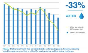 Water use and water use intensity FY 2019