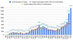 As cases of COVID-19 surge, public health struggles to reach everyone who tests positive. Nov. 19, 2020