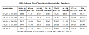 Chart showing 2021 Optional Short Term Disability Insurance Coverage Costs