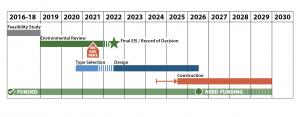 Graphic of scheduled project phases, as detailed in text below.