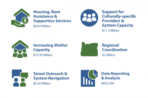 Details on how Chair Kafoury has proposed investing funds from the first year of Metro's Supportive Housing Services Measure.
