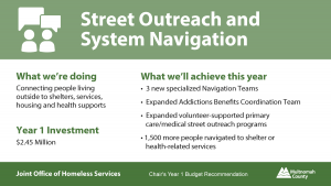 Supportive Housing Services FY 22 Budget: $2.45 million for Street Outreach and system navigation