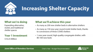 Supportive Housing Services FY 22 Budget: $10.25 million for Increasing Shelter Capacity