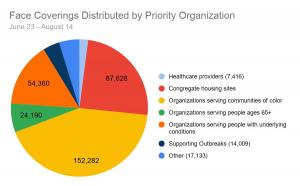 PPE distributions pie chart, Aug. 18, 2020