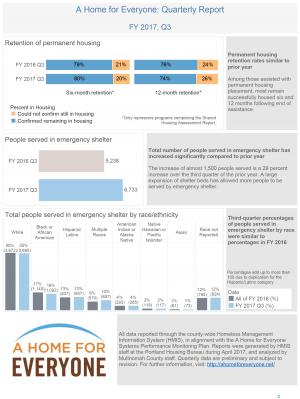 Data showing A Home for Everyone's progress through the third quarter of FY 2017.