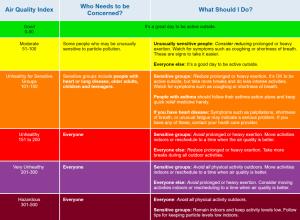 AQI chart and activity levels