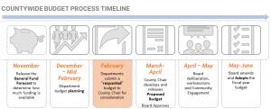 Graph detailing budget process timeline