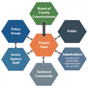 A graphical representation of the three committees, the public and stakeholders reporting to the project team, which reports to the Board of County Commissioners.