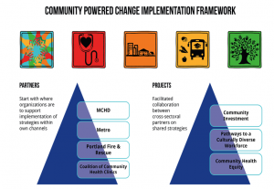 Graphic of the Community Powered Change Implementation Framework of the Commuity Health Involvement Plan (CHIP).