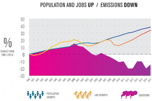 Carbon emissions down, jobs and population up.