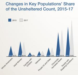 Changes in key populations' share of unsheltered count from 2015 to 2017