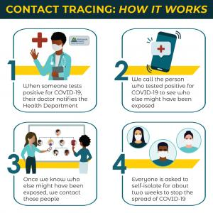 Contact Tracing: How it Works