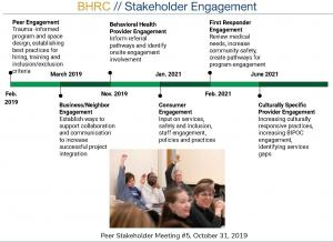 A timeline of the Behavioral Health Resource Center community engagement process, Sept. 9, 2021