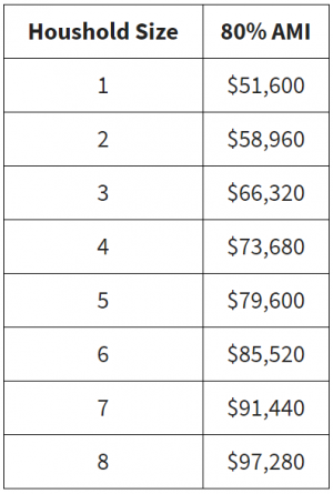 Income eligibility chart for Multnomah County