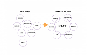 Leading with Race diagram