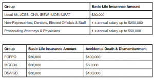Basic Life Insurance and AD&D Rates for County employees