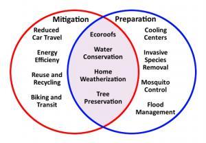 Venn Diagram Climate Mitigation vs Preparation