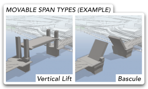 Two renderings. The first is labeled Vertical Lift, and shows an entire bridge span being lifted between two pairs of towers while remaining level. The second is labeled Bascule, and shows a bridge span with no towers opening and lifting from the center l