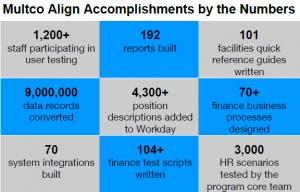 Align accomplishments graphic