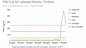 Sunday, Sept. 13, 2020, the 24-hour average of particulate matter reached 477 micrograms per cubic meter (ug/m3).