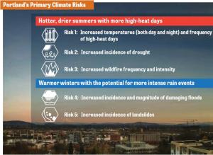 List of Climate Change Risks in Portland and Multnomah County