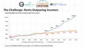 SSI payments vs. average Portland-area rents